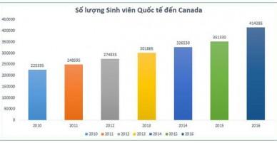 Canada - Chính sách định cư và Visa du học 2018